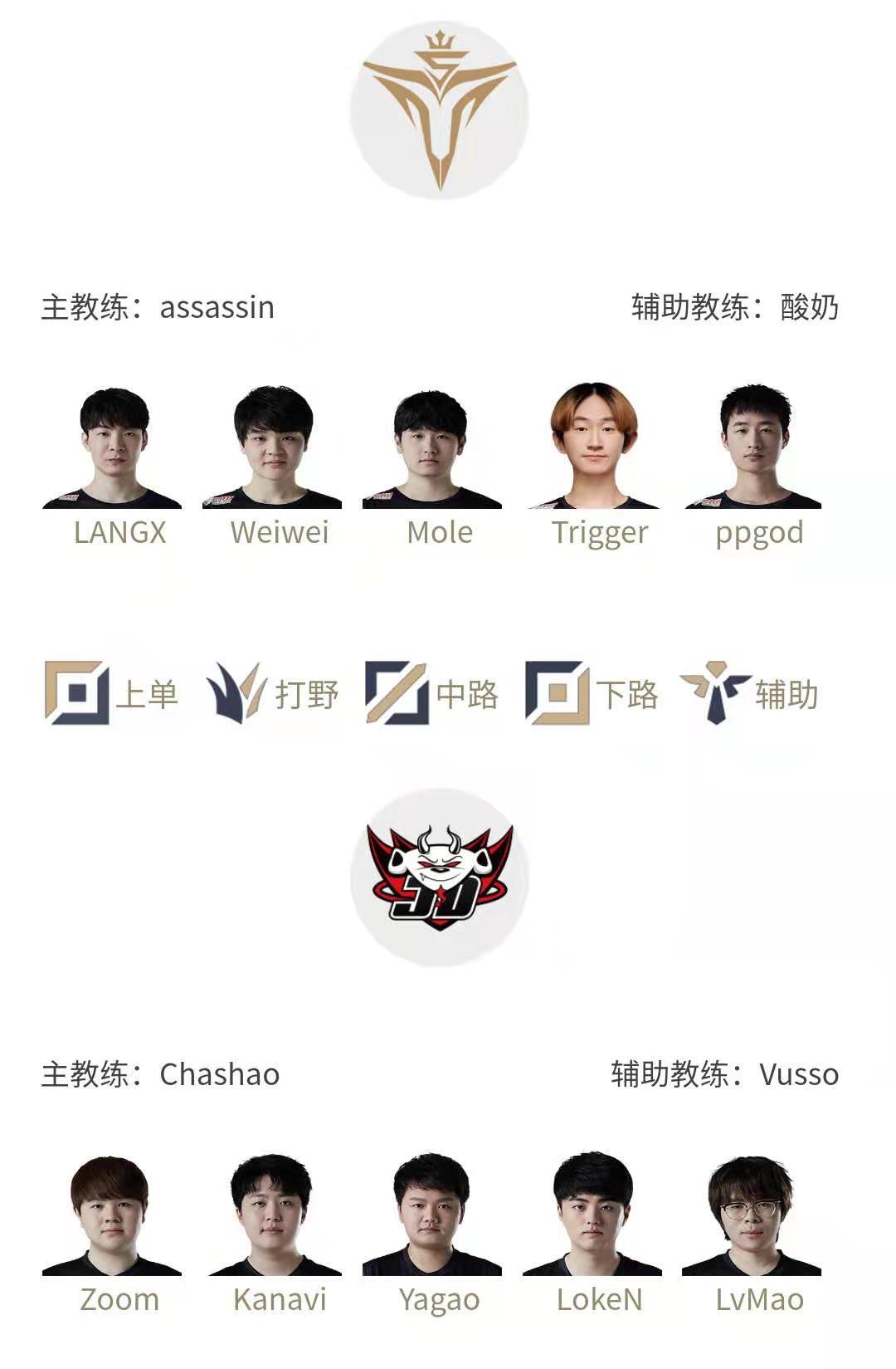 今日首发名单:Xiaohu上路交手zs