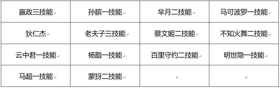 3月12日体验服停机更新(二):主动装备调整逐日大削弱,战场呈现优化