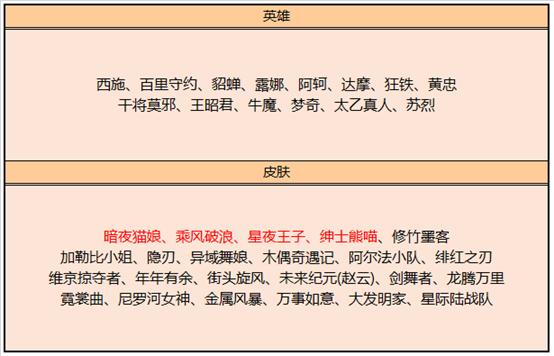 0?width=554&height=356 - 王者榮耀4月29日全服不停機更新公告