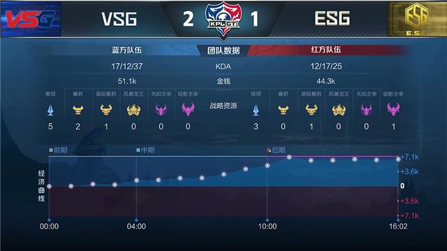 KPLGT快讯:ESG赛场首秀击败VSG,Carl兰陵王化身后排噩梦掌控节奏!