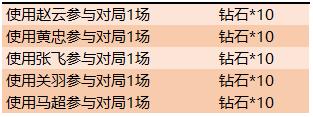 0?width=313&height=117 - 王者榮耀4月29日全服不停機更新公告