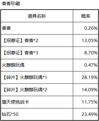 CF手游2020赏金令S1-翼飞冲天概率公示