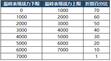 4月8日正式服停机更新(三):巅峰挑战赛开启,英雄战力规则调整