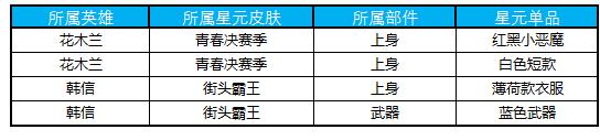 王者荣耀1月30日碎片商店更新了什么内容 王者荣耀2019年1月30日碎片商店更新公告