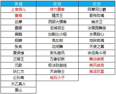 王者荣耀12.18更新内容汇总:上官婉儿上线,六大活动登场[多图]图片15