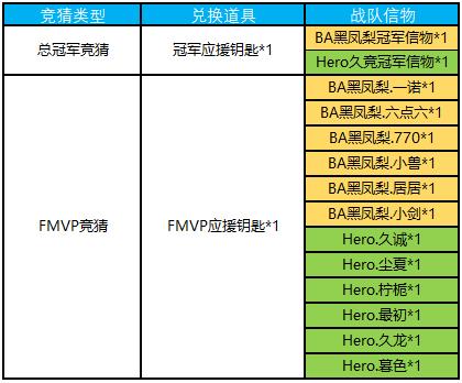 王者荣耀12.18更新内容汇总:上官婉儿上线,六大活动登场[多图]图片6